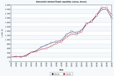 Tschechien – billiges Montageland?